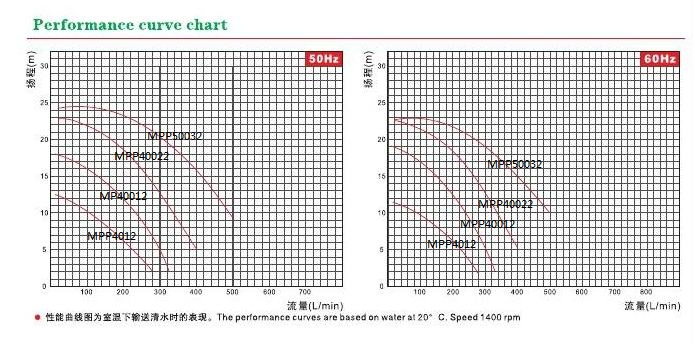 MPP chemical pump performance curve chart